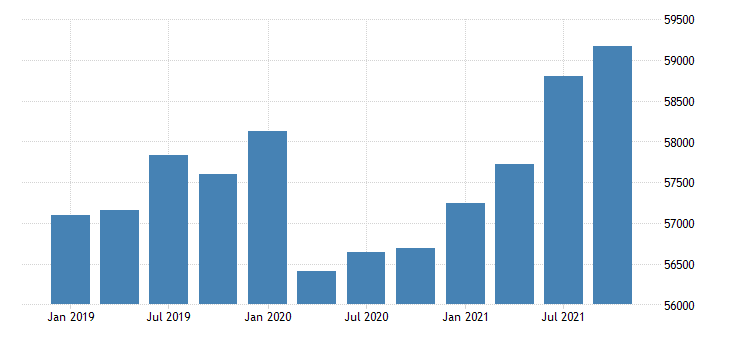 united states gross domestic product by industry government for massachusetts mil of dollar fed data
