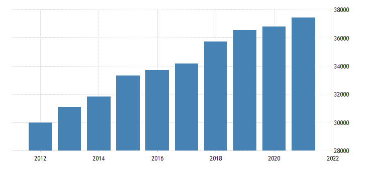 united states gross domestic product by industry government for minnesota fed data