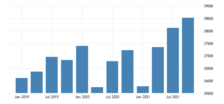 united states gross domestic product by industry government for minnesota mil of dollar fed data