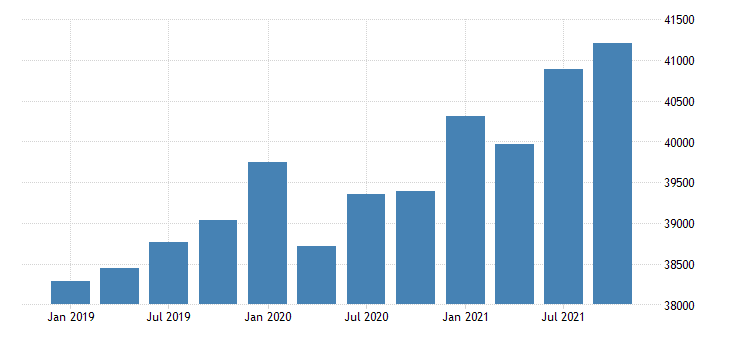 united states gross domestic product by industry government for missouri mil of dollar fed data