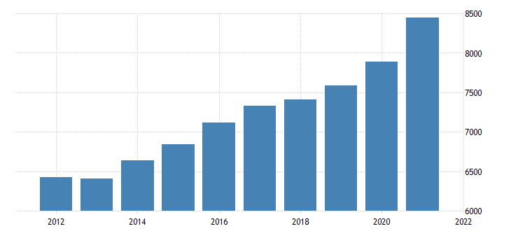 united states gross domestic product by industry government for montana fed data