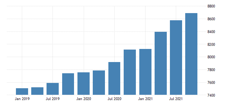 united states gross domestic product by industry government for montana mil of dollar fed data