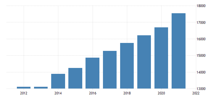united states gross domestic product by industry government for nebraska fed data