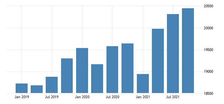 united states gross domestic product by industry government for nevada mil of dollar fed data