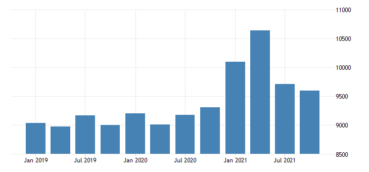 united states gross domestic product by industry government for new hampshire mil of dollar fed data