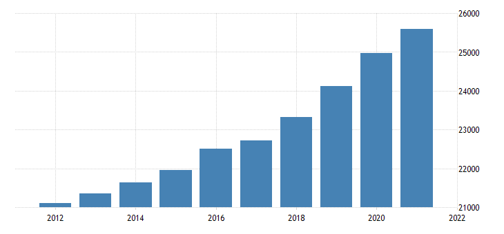 united states gross domestic product by industry government for new mexico fed data