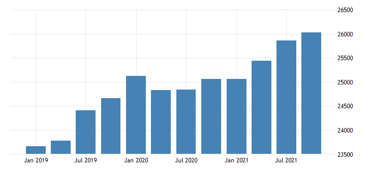united states gross domestic product by industry government for new mexico mil of dollar fed data