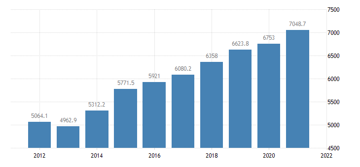 united states gross domestic product by industry government for north dakota fed data