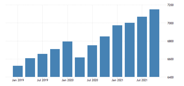 united states gross domestic product by industry government for north dakota mil of dollar fed data