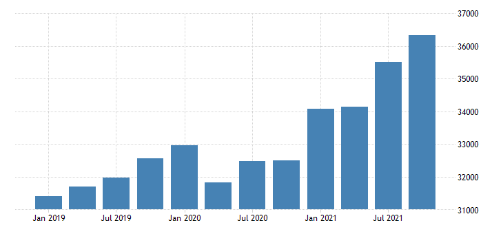 united states gross domestic product by industry government for oregon mil of dollar fed data