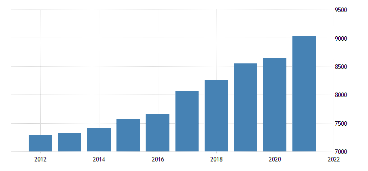 united states gross domestic product by industry government for rhode island mil of dollar fed data