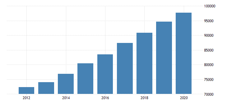 united states gross domestic product by industry government for rocky mountain bea region fed data