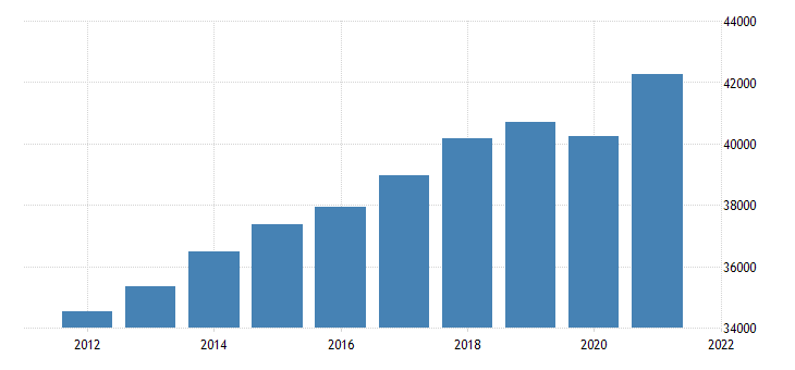 united states gross domestic product by industry government for tennessee fed data