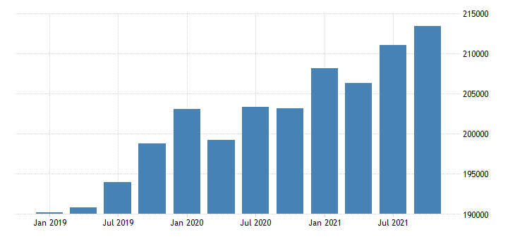united states gross domestic product by industry government for texas mil of dollar fed data