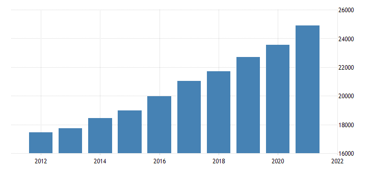 united states gross domestic product by industry government for utah fed data