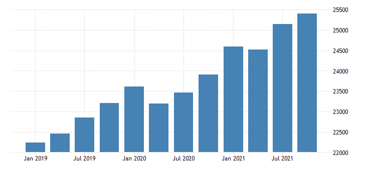united states gross domestic product by industry government for utah mil of dollar fed data