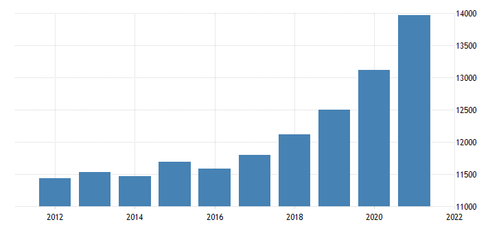 united states gross domestic product by industry government for west virginia fed data