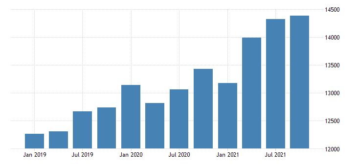 united states gross domestic product by industry government for west virginia mil of dollar fed data