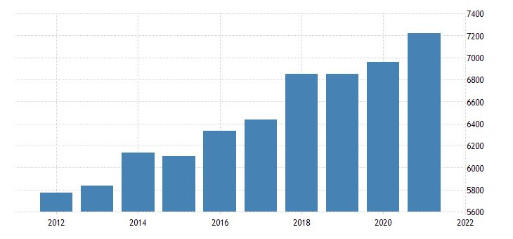 united states gross domestic product by industry government state and local for alaska fed data
