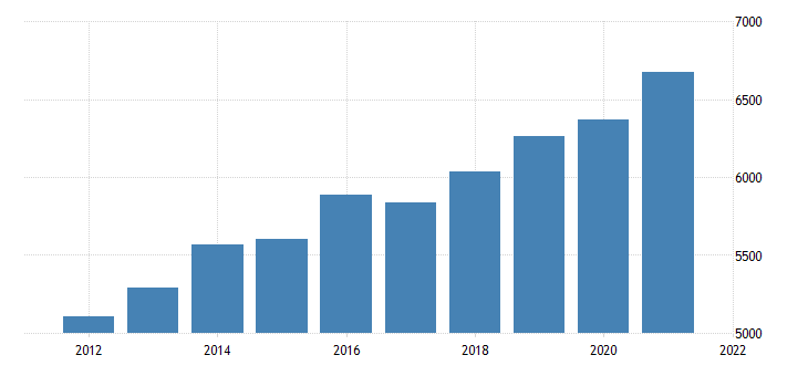 united states gross domestic product by industry government state and local for maine fed data