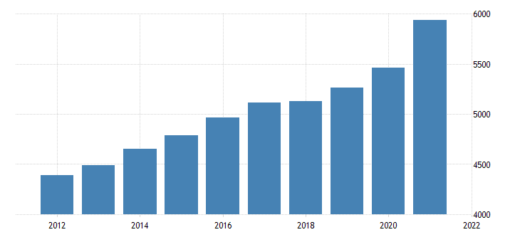 united states gross domestic product by industry government state and local for montana fed data