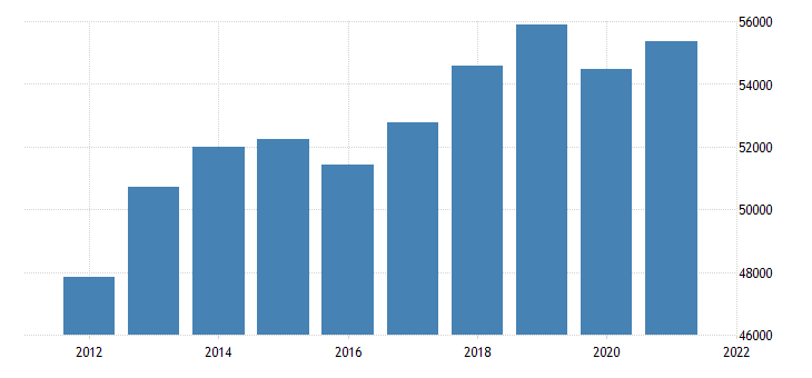 united states gross domestic product by industry government state and local for new jersey fed data