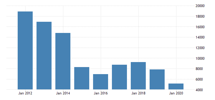 united states gross domestic product by industry natural resources and mining for alaska fed data