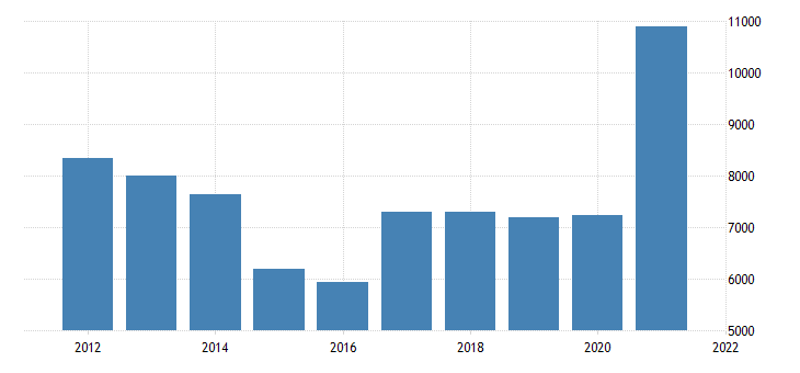united states gross domestic product by industry natural resources and mining for arizona fed data