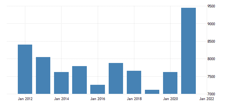 united states gross domestic product by industry natural resources and mining for florida fed data