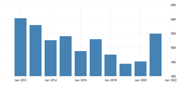 united states gross domestic product by industry natural resources and mining for hawaii fed data