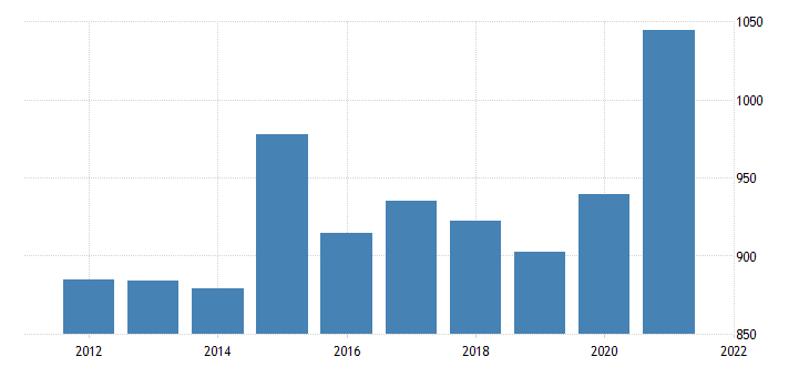 united states gross domestic product by industry natural resources and mining for maine fed data