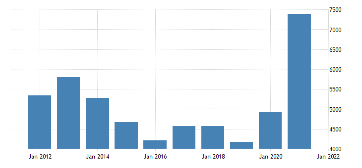 united states gross domestic product by industry natural resources and mining for michigan fed data