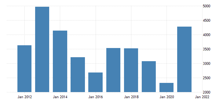 united states gross domestic product by industry natural resources and mining for mississippi fed data