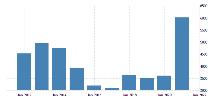 united states gross domestic product by industry natural resources and mining for montana fed data
