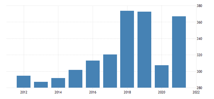 united states gross domestic product by industry natural resources and mining for new hampshire fed data