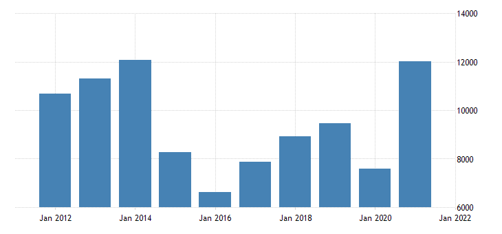 united states gross domestic product by industry natural resources and mining for new mexico fed data