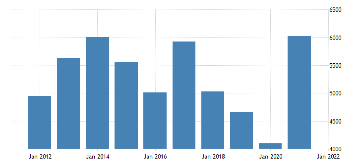 united states gross domestic product by industry natural resources and mining for north carolina fed data