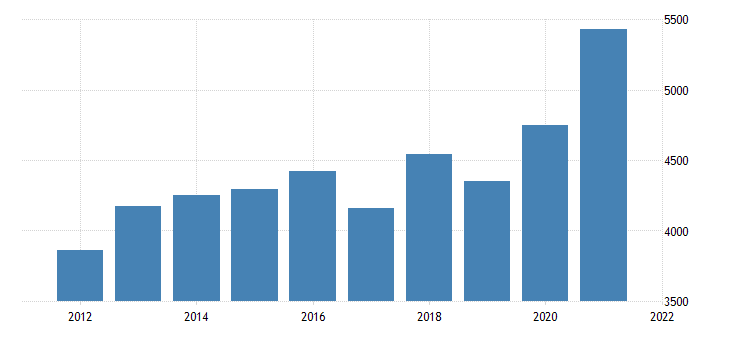 united states gross domestic product by industry natural resources and mining for oregon fed data