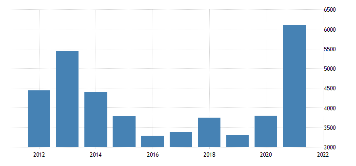 united states gross domestic product by industry natural resources and mining for south dakota fed data