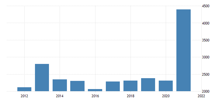 united states gross domestic product by industry natural resources and mining for tennessee fed data
