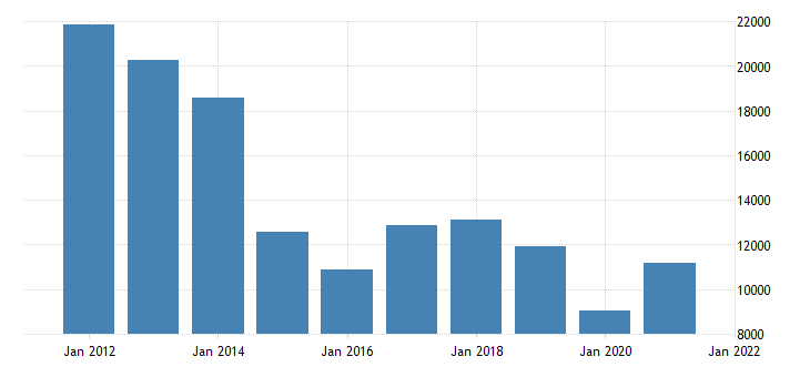 united states gross domestic product by industry private goods producing industries for alaska fed data