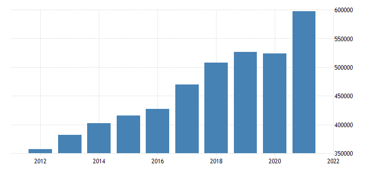 united states gross domestic product by industry private goods producing industries for california fed data