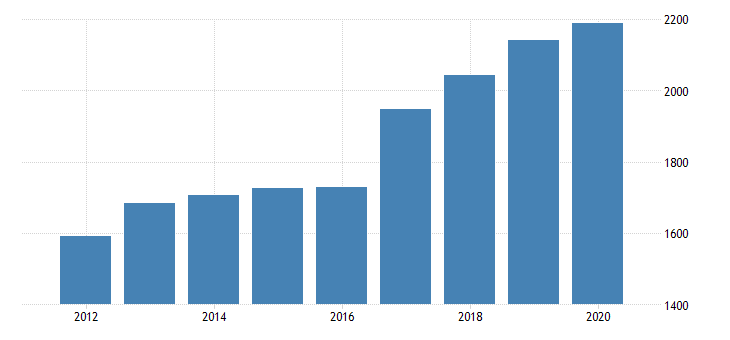 united states gross domestic product by industry private goods producing industries for district of columbia fed data