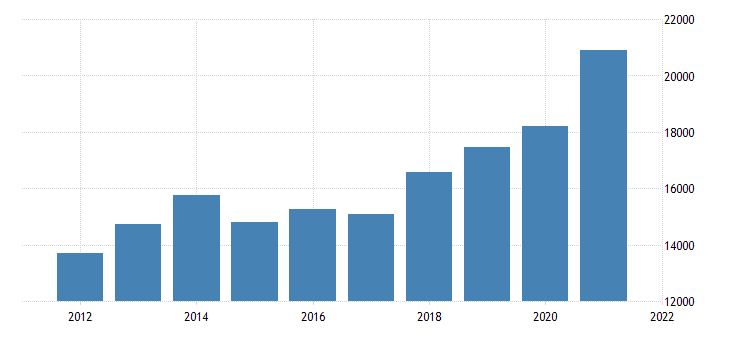 united states gross domestic product by industry private goods producing industries for idaho fed data