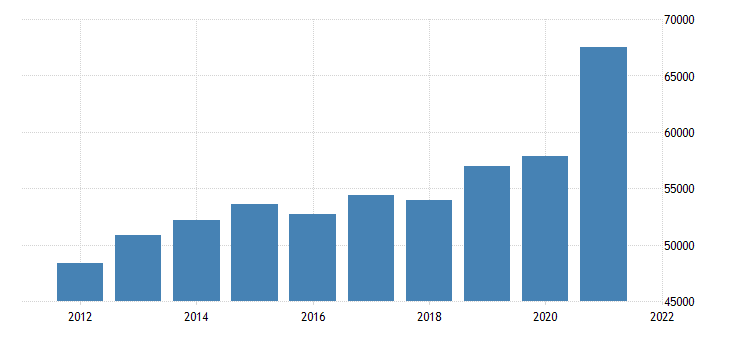 united states gross domestic product by industry private goods producing industries for missouri fed data