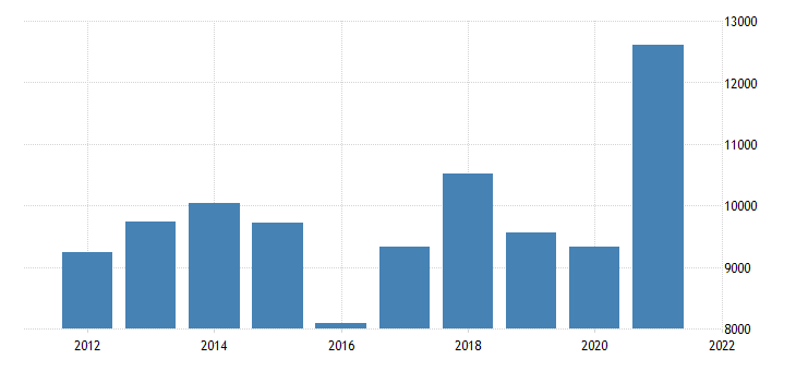 united states gross domestic product by industry private goods producing industries for montana fed data