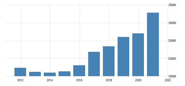 united states gross domestic product by industry private goods producing industries for nevada fed data