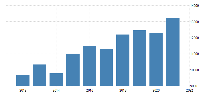united states gross domestic product by industry private goods producing industries for new hampshire fed data