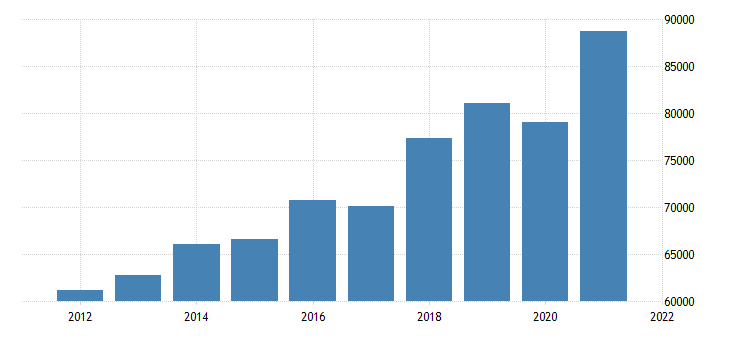 united states gross domestic product by industry private goods producing industries for new jersey fed data