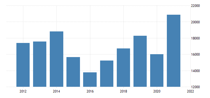 united states gross domestic product by industry private goods producing industries for new mexico fed data